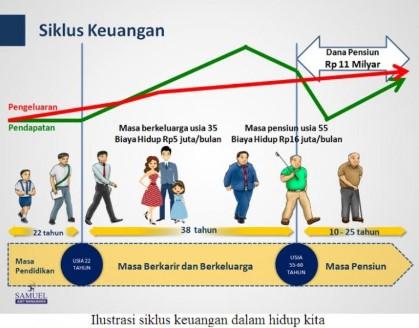 siklus keuangan