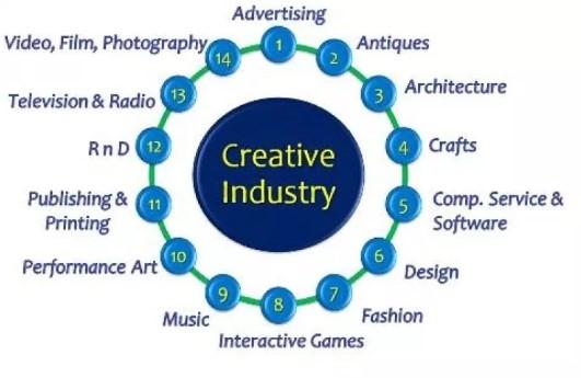 creatif industri